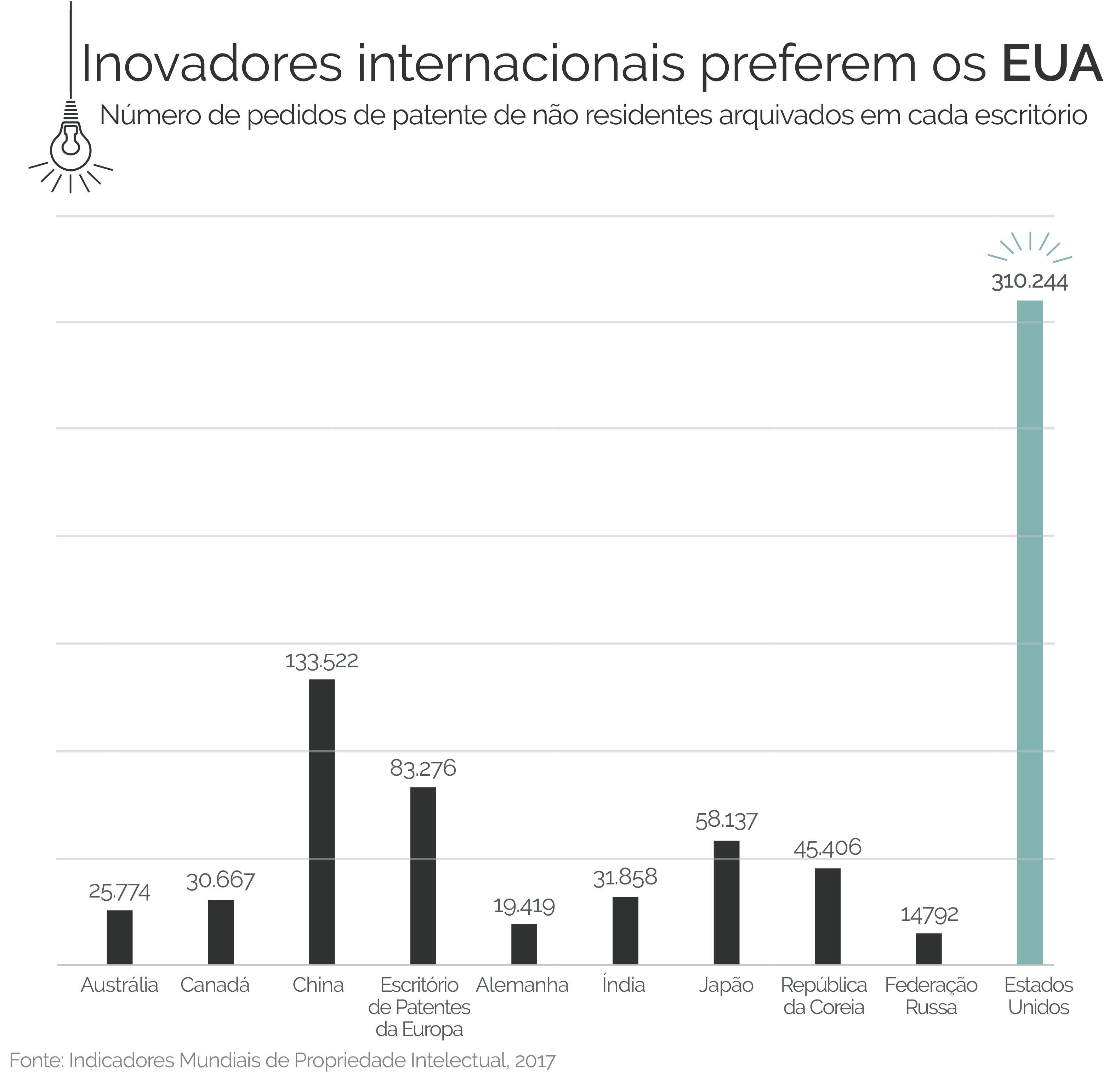 Gráfico de barras mostra o número de pedidos de patentes apresentados por não residentes em diferentes escritórios em todo o mundo (Indicadores Mundiais de Propriedade Intelectual, 2017)