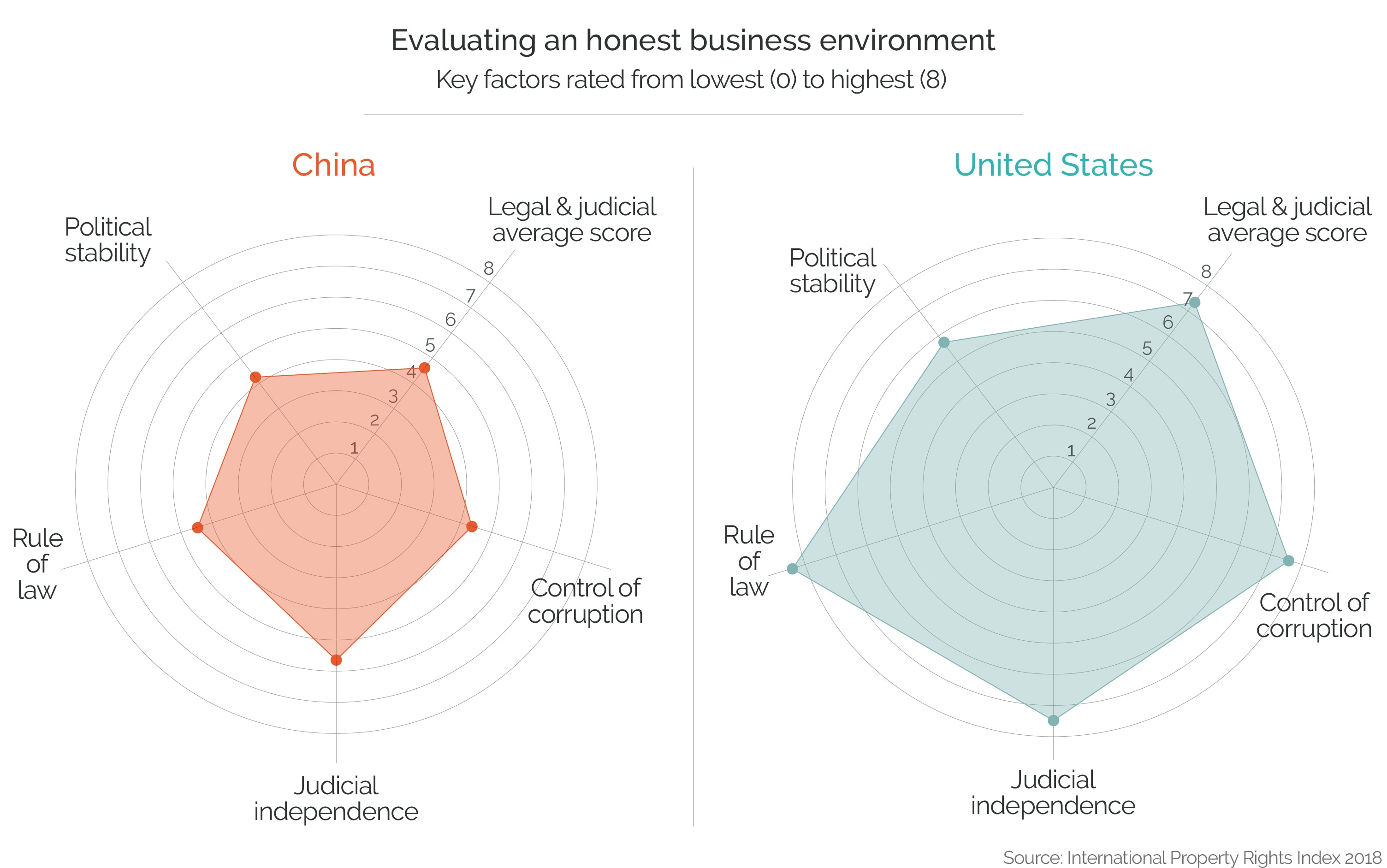 Infographic comparing U.S. and Chinese business environments (State Dept./S. Wilkinson)