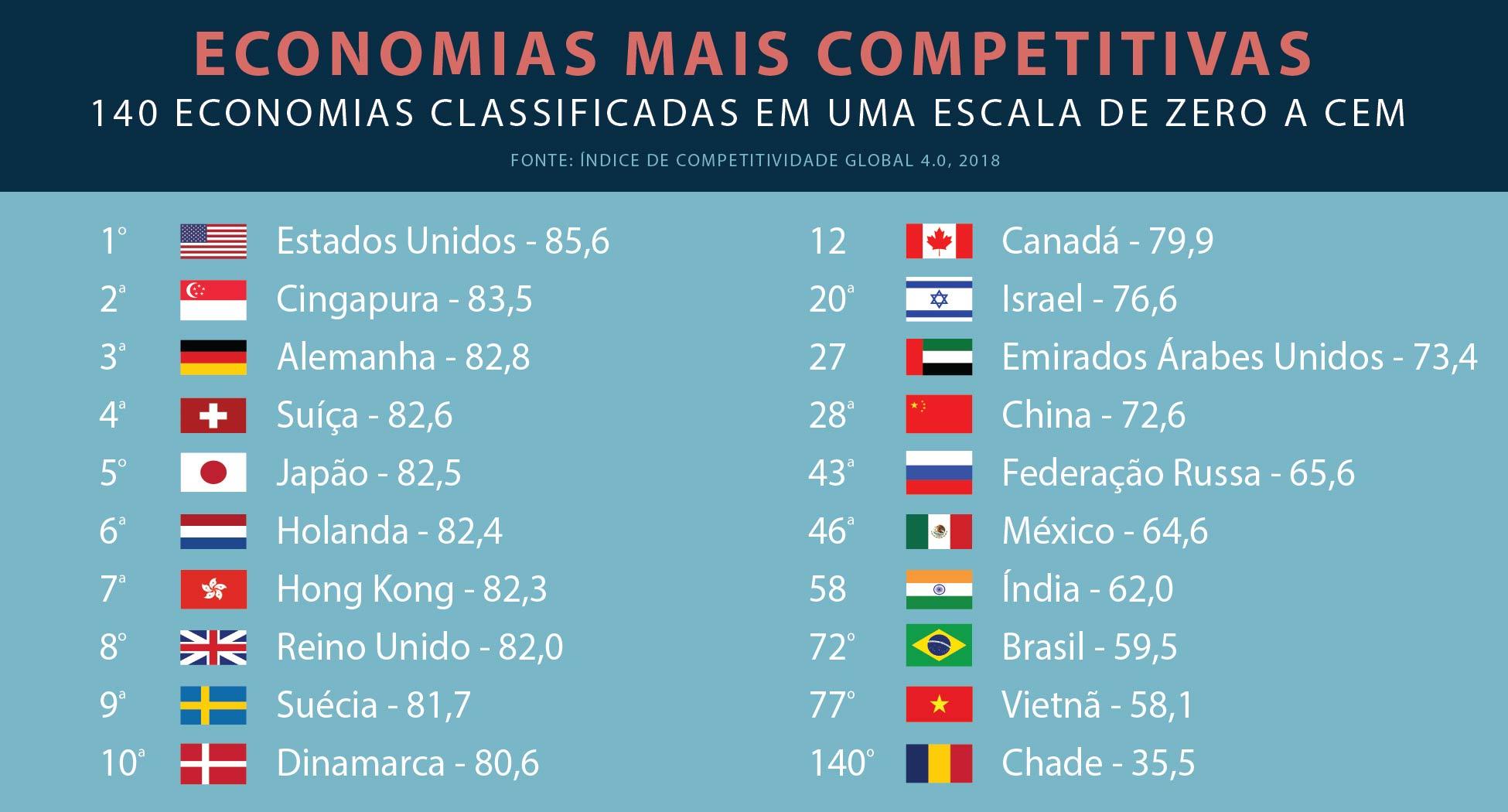 Gráfico lista as economias mais competitivas e mostra suas bandeiras (Depto. de Estado/L. Rawls)