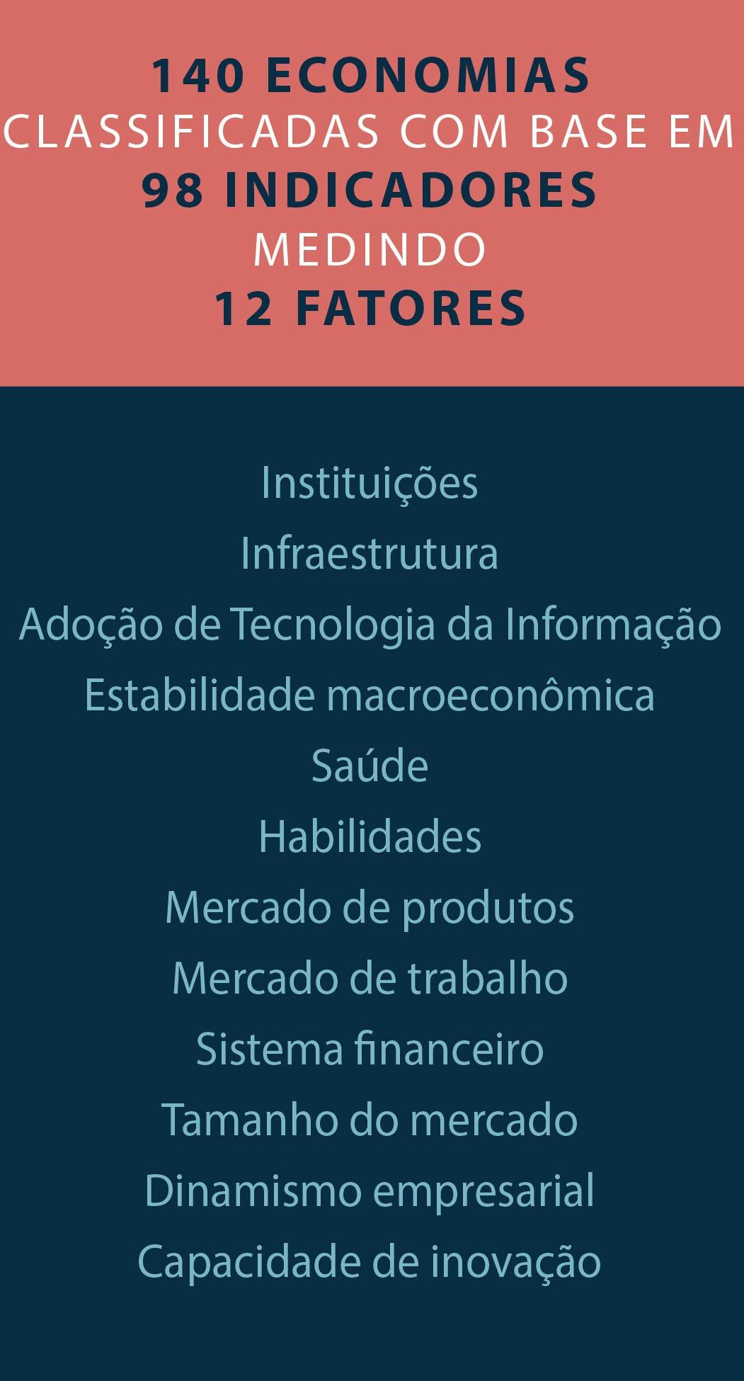 Gráfico lista fatores com base nos quais as economias foram medidas (Depto. de Estado/L. Rawls)
