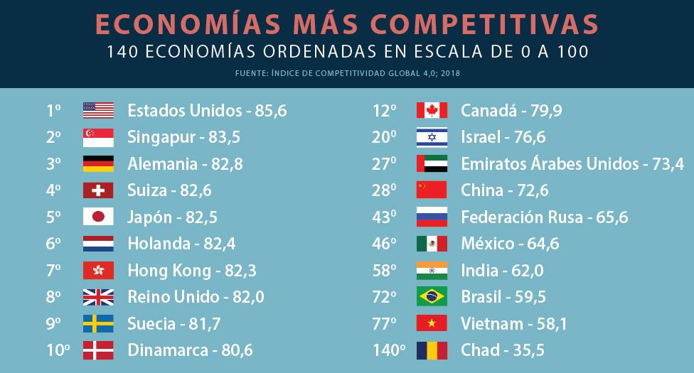 Gráfico mostrando las economías más competentes y sus banderas (Depto. de Estado/L. Rawls)