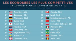 Infographie indiquant les économies les plus compétitives du monde, accompagnées du drapeau de chaque pays (Département d'État/L. Rawls)
