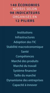 Une infographie détaillant les critères d'évaluation des économies (Département d'État/L. Rawls)