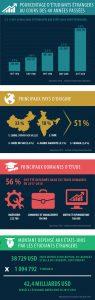 Infographie en quatre parties montrant les tendances des arrivées des étudiants étrangers, les pays d'origine des plus nombreux, les principaux sujets d'études et le total des fonds qu'ils dépensent aux États-Unis. (Département d'État/L. Rawls)