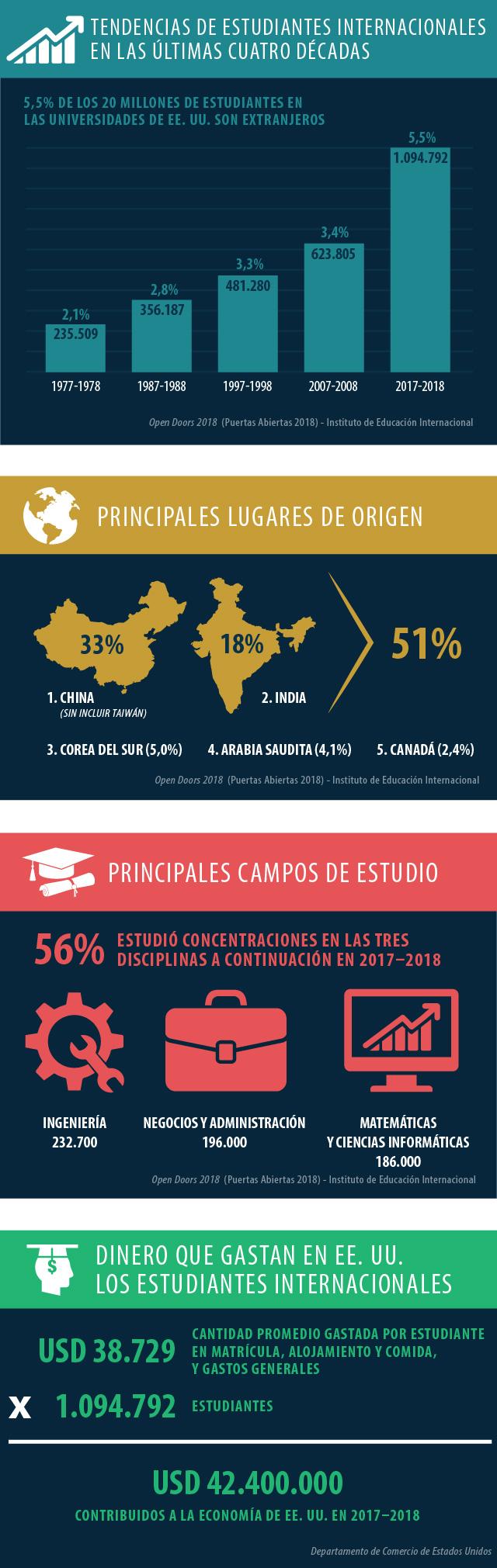 Gráfica de cuatro secciones que muestra las tendencias de los estudiantes extranjeros, principales lugares de origen, principales campos de estudio y gastos hechos en Estados Unidos por los estudiantes internacionales (Depto. de Estado/L. Rawls)