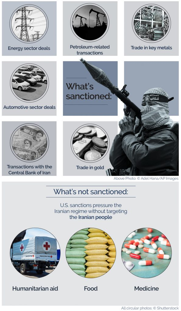 Graphics showing what does and doesn't fall under Iranian sanctions (State Dept.)