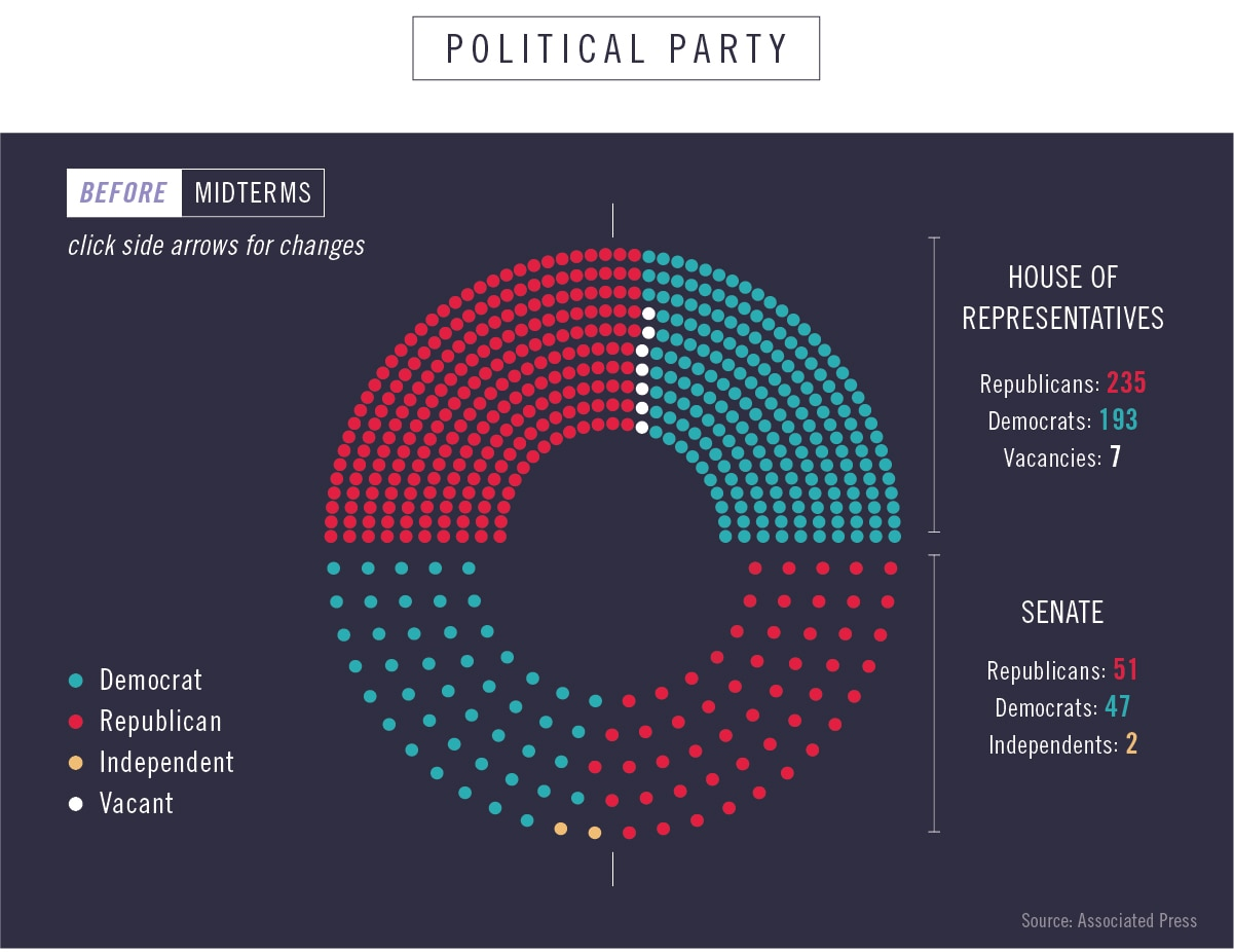 Color-coded diagram of seats held by political parties before midterms (State Dept./Julia Maruszewski)