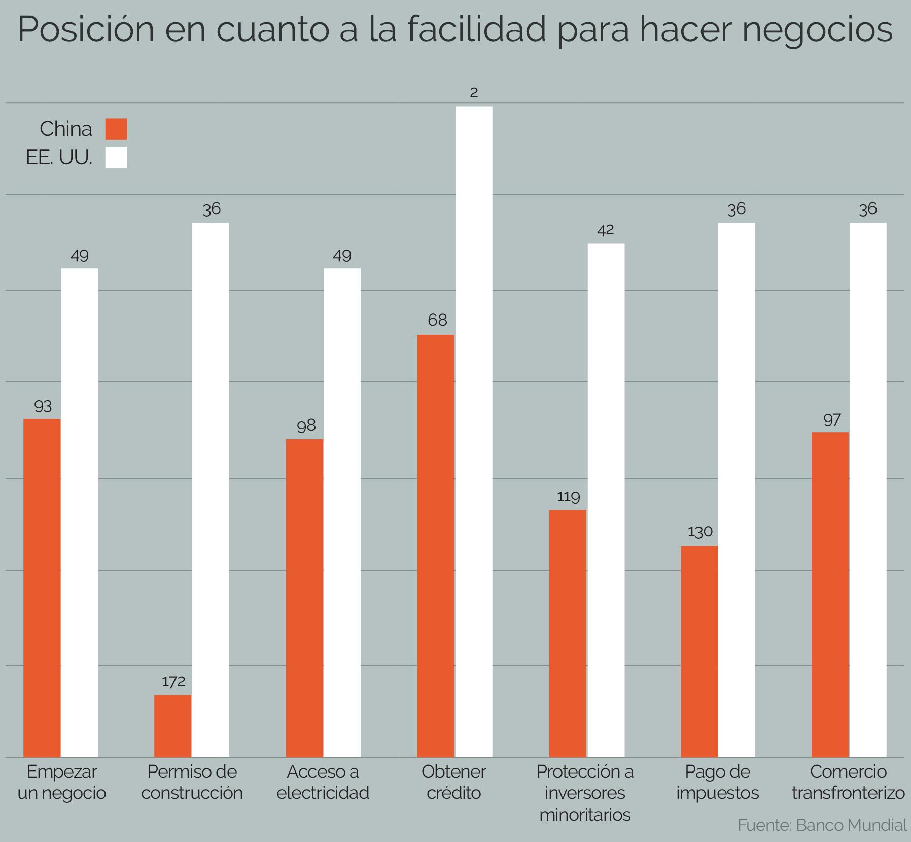 Gráfico comparando los factores de la facilidad para hacer negocios en China y en Estados Unidos (Depto. de Estado)