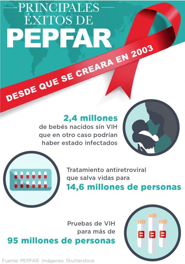 Gráfica informativa muestra los principales éxitos de PEPFAR desde 2003 (Depto. de Estado)