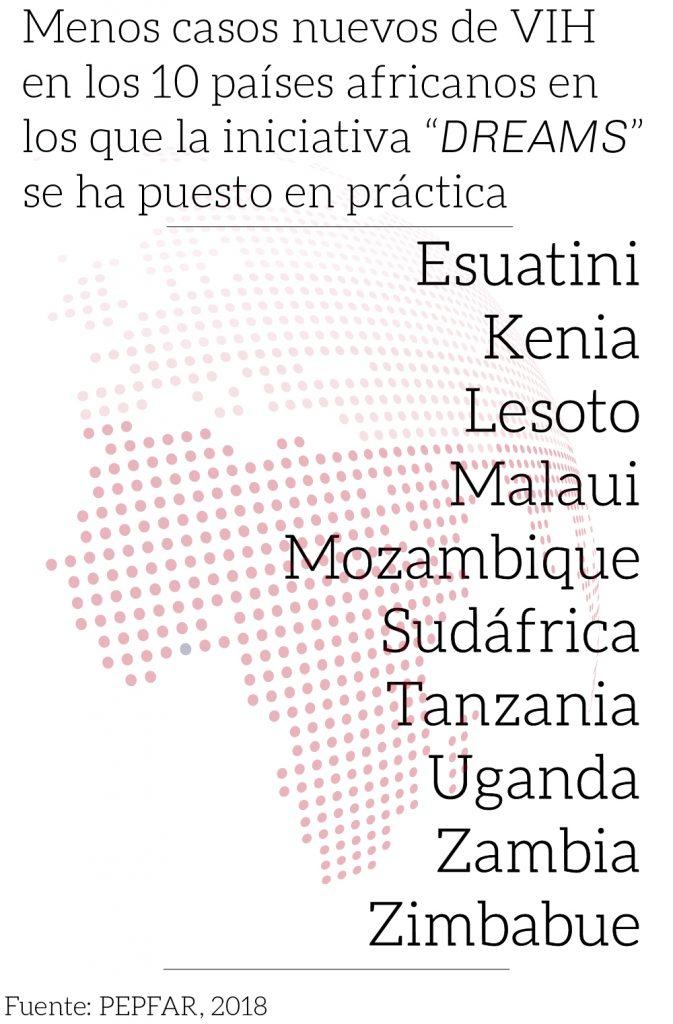 """Un 85 por ciento menos de VIH diagnosticado en los diez países donde opera la iniciativa """"DREAMS"""" (PEPFAR, 2018)"""