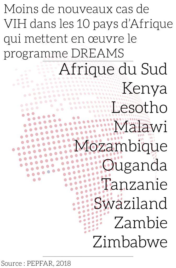 Infographie illustrant la baisse des diagnostics du VIH dans les 10 pays où se déroule le programme DREAMS (PEPFAR, 2018)