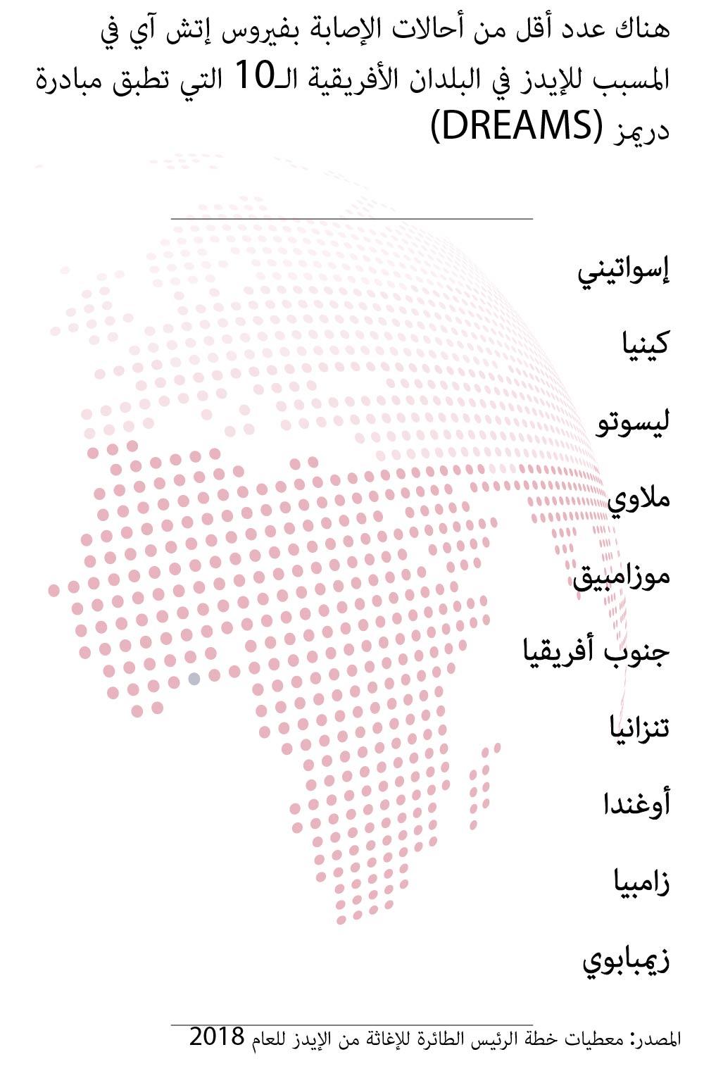 رسم بياني يظهر انخفاض معدلات تشخيص الإصابة بفيروس اتش آي ڤي بنسبة 85 بالمئة في 10 دول تعمل فيها مبادرة دريمز. (PEPFAR, 2018)