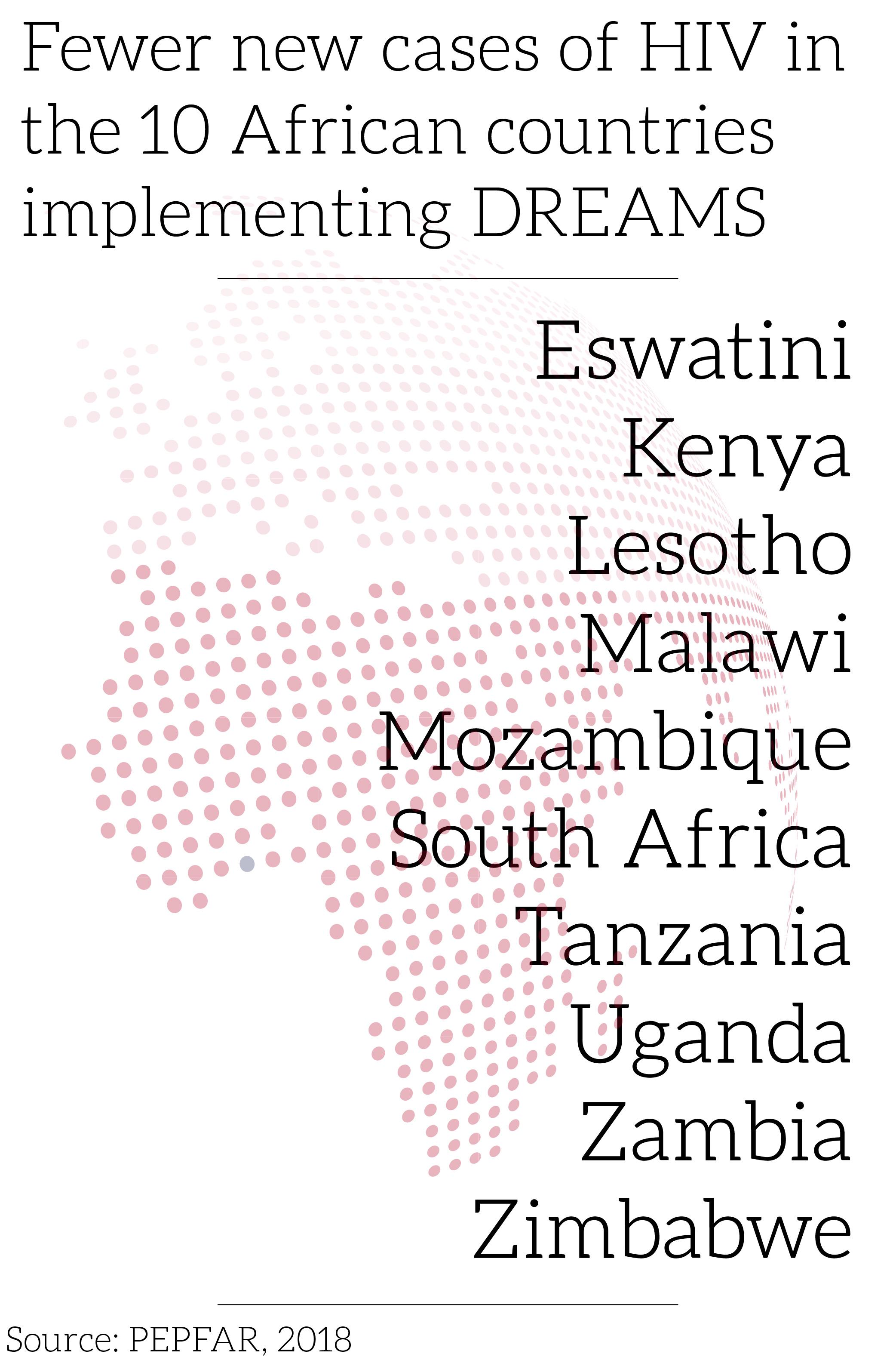 85 percent decline in HIV diagnoses in 10 DREAMS countries (PEPFAR, 2018)