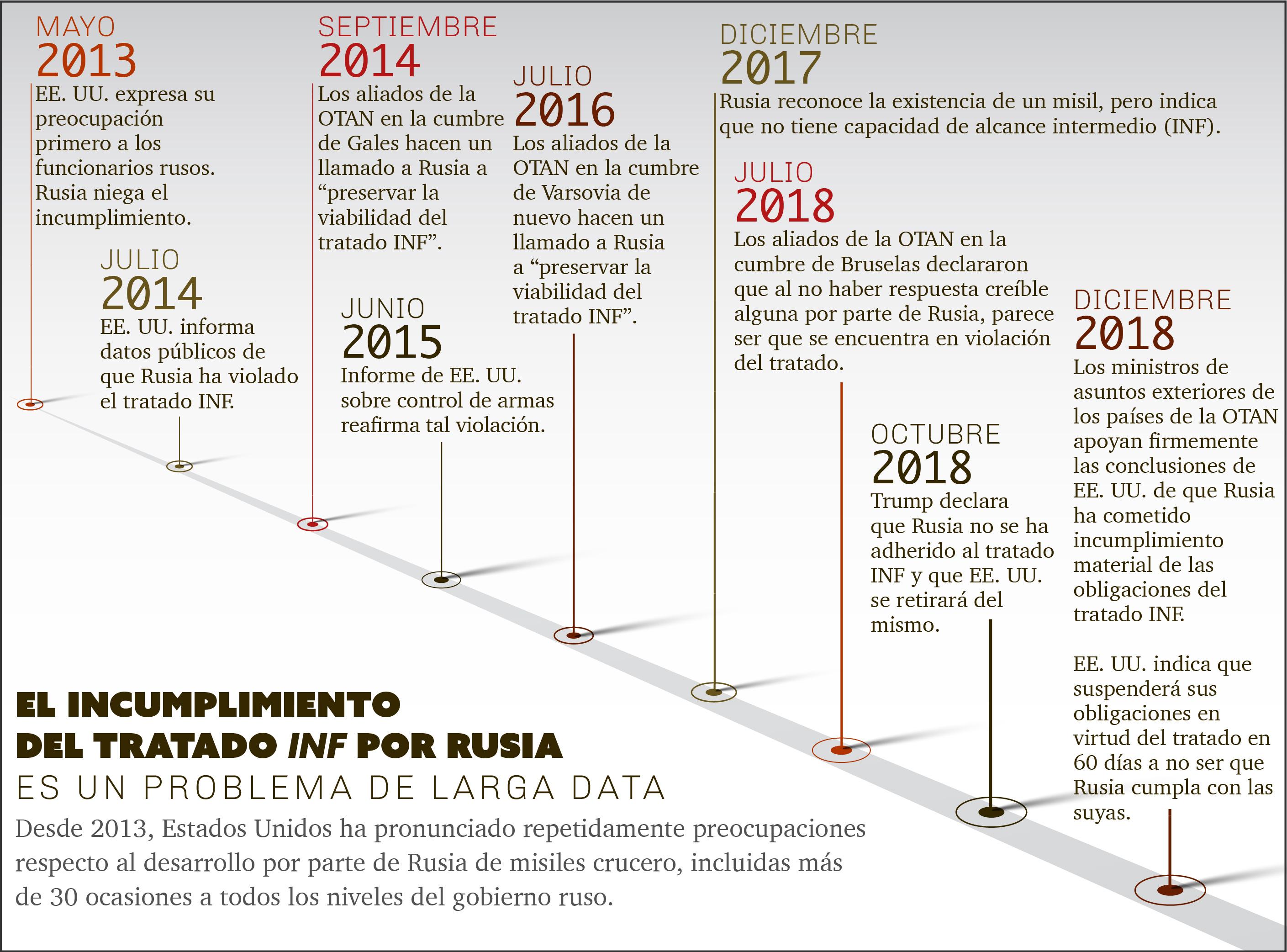 Cronograma de declaraciones importantes en relación al incumplimiento del tratado INF por parte de Rusia (Depto. de Estado)