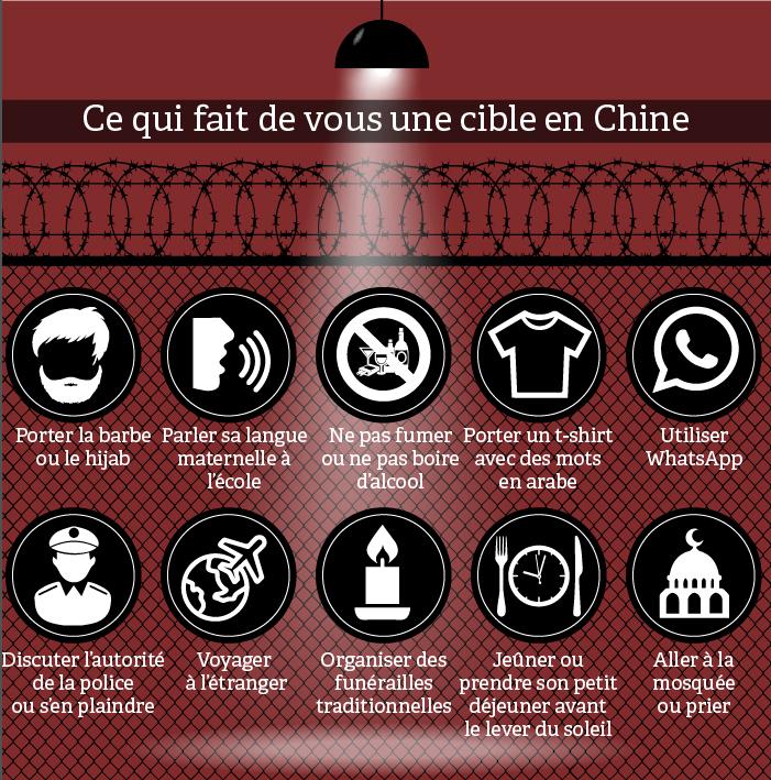 Infographie montrant 10 choses qui font de vous un terroriste présumé en Chine (Département d'État)