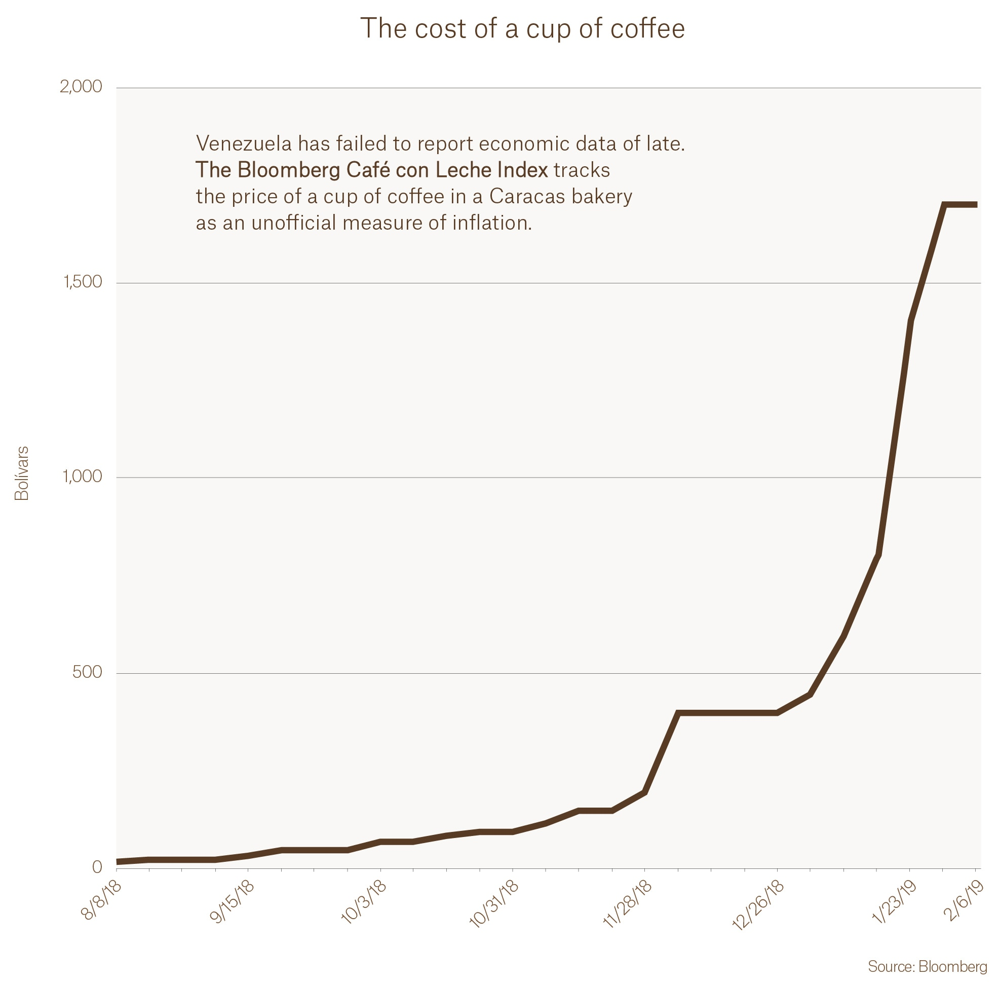 Graph showing rise in cost of cup of coffee (© Bloomberg)