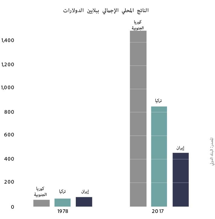 Bar chart comparing GDPs of South Korea, Turkey and Iran (State Dept.)