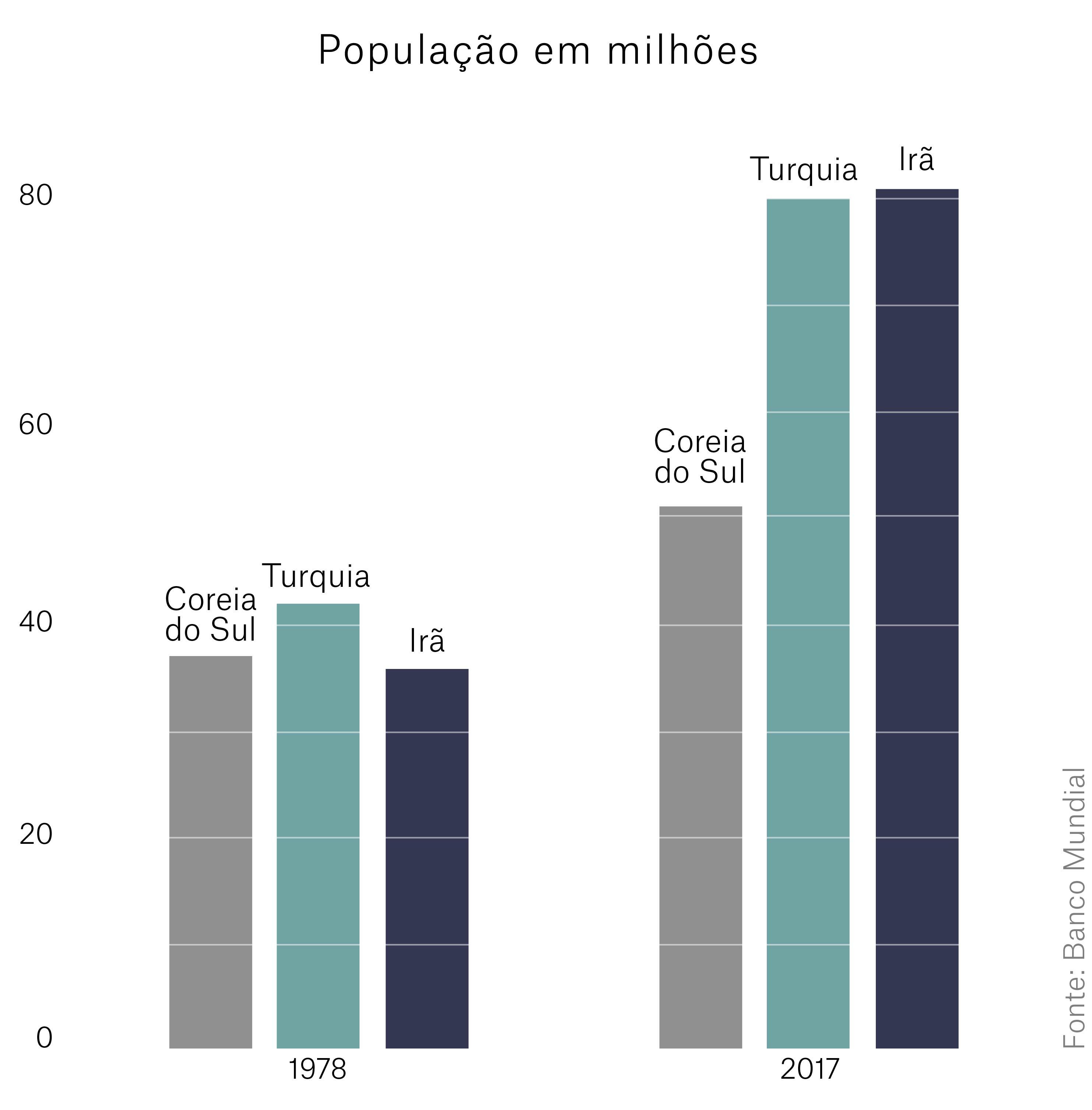 Gráfico de barras compara a população da Coreia do Sul, da Turquia e do Irã (Depto. de Estado)
