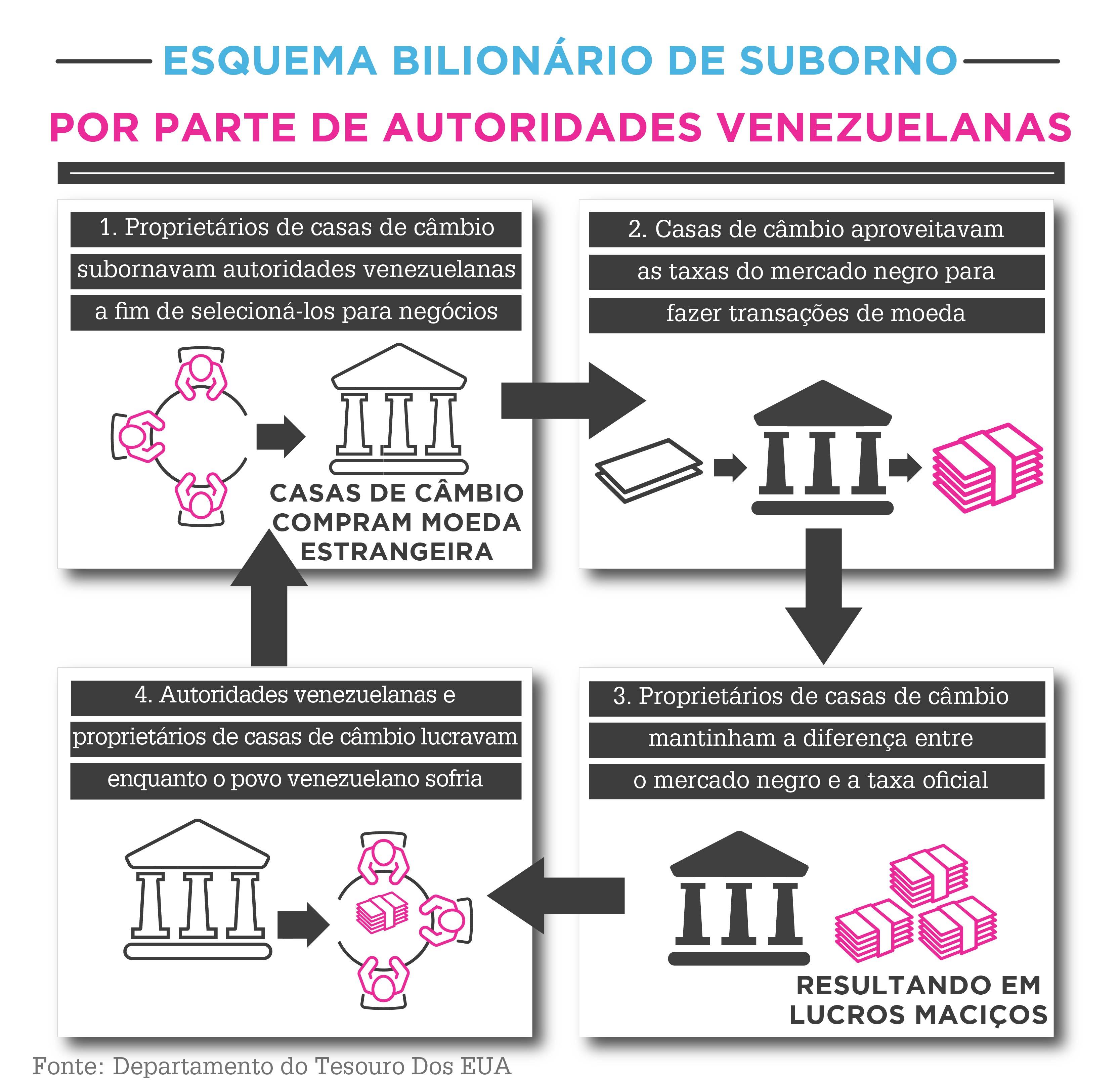 Gráfico explica como o esquema de suborno por parte de autoridades venezuelanas funcionava (Depto. de Estado)