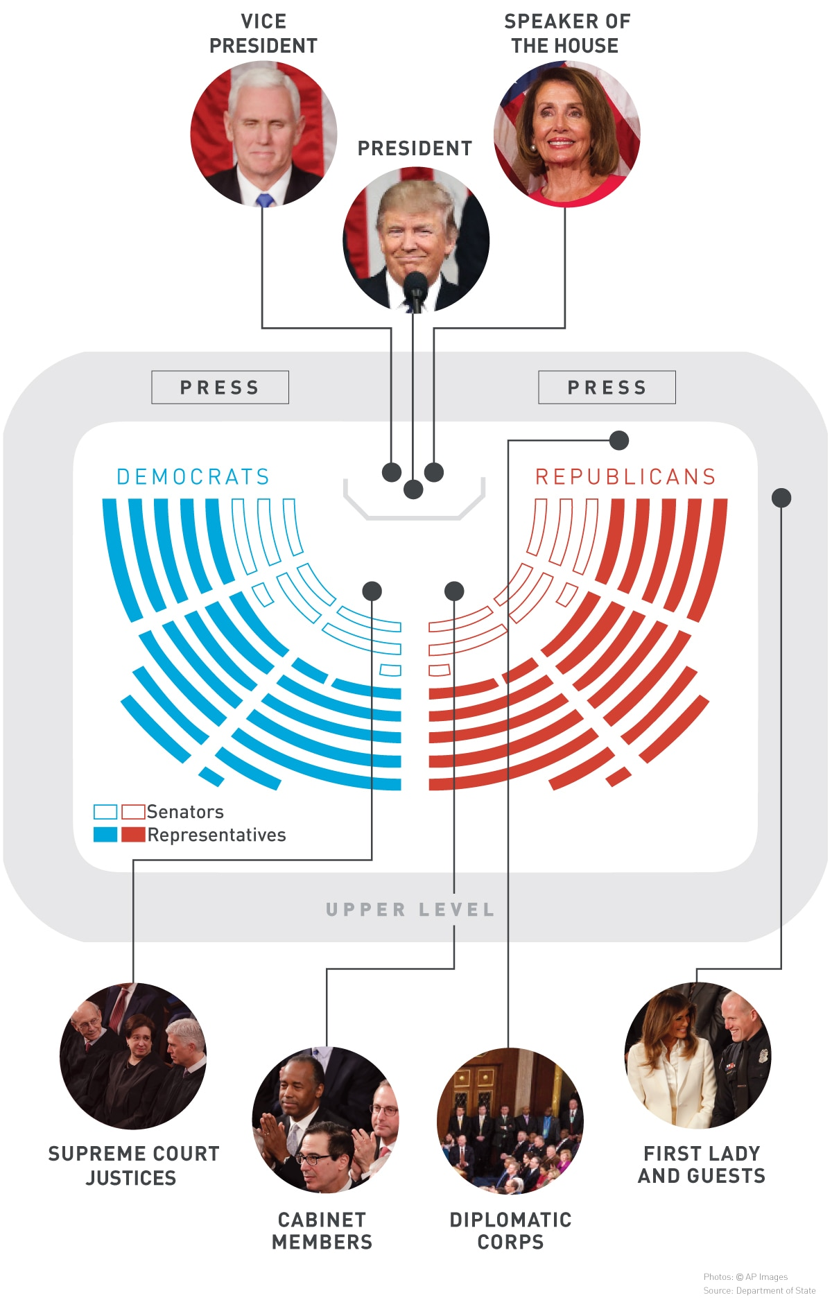 Graphic showing where people sit for speech (State Dept./Julia Maruszewski)
