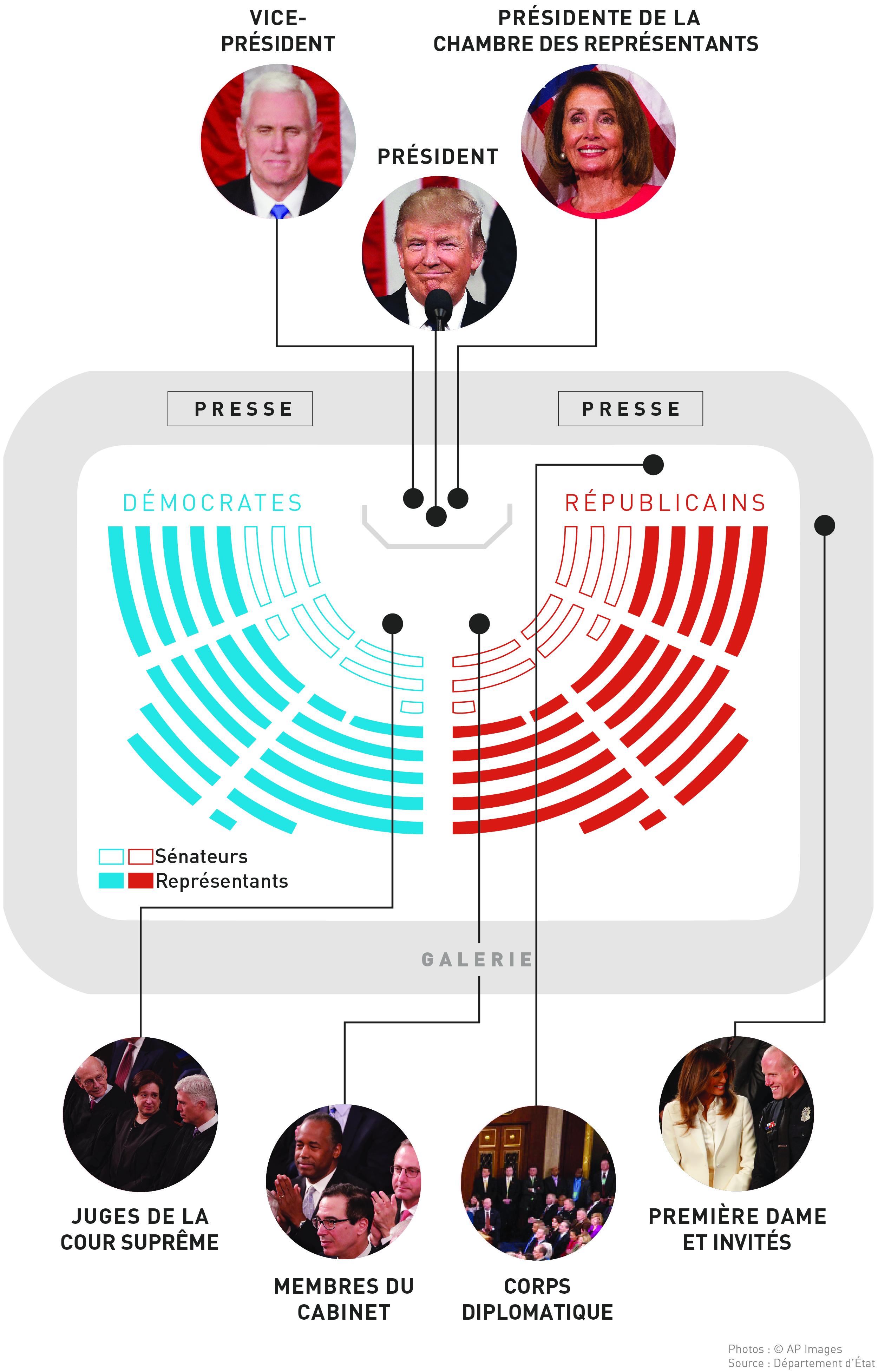 Graphique montrant où les différents membres de l'auditoire s'assoient lors du discours sur l'état de l'Union (Julia Maruszewski/Département d'État)