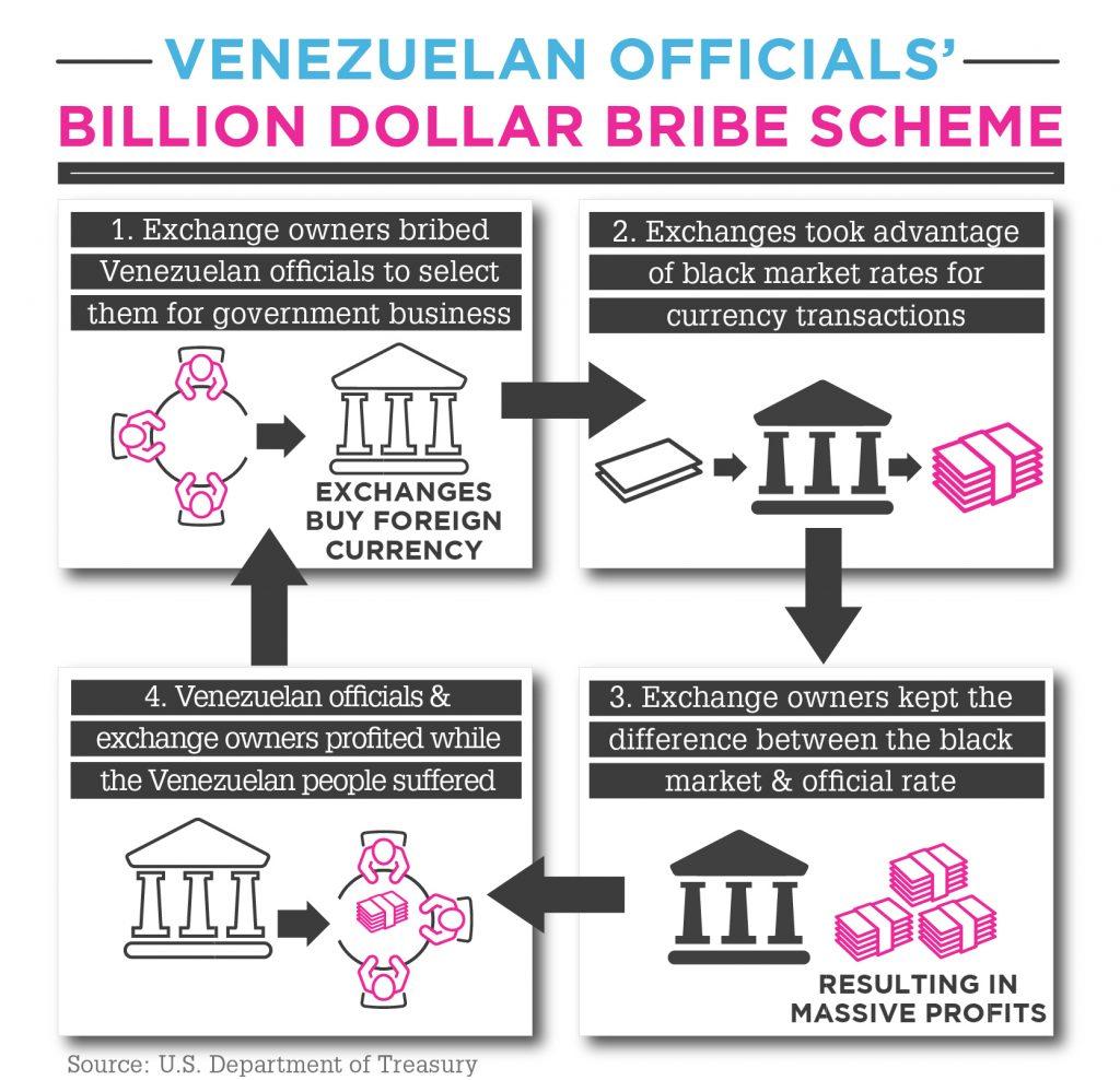 Graphic explaining how Venezuelan officials' bribe scheme worked (State Dept.)