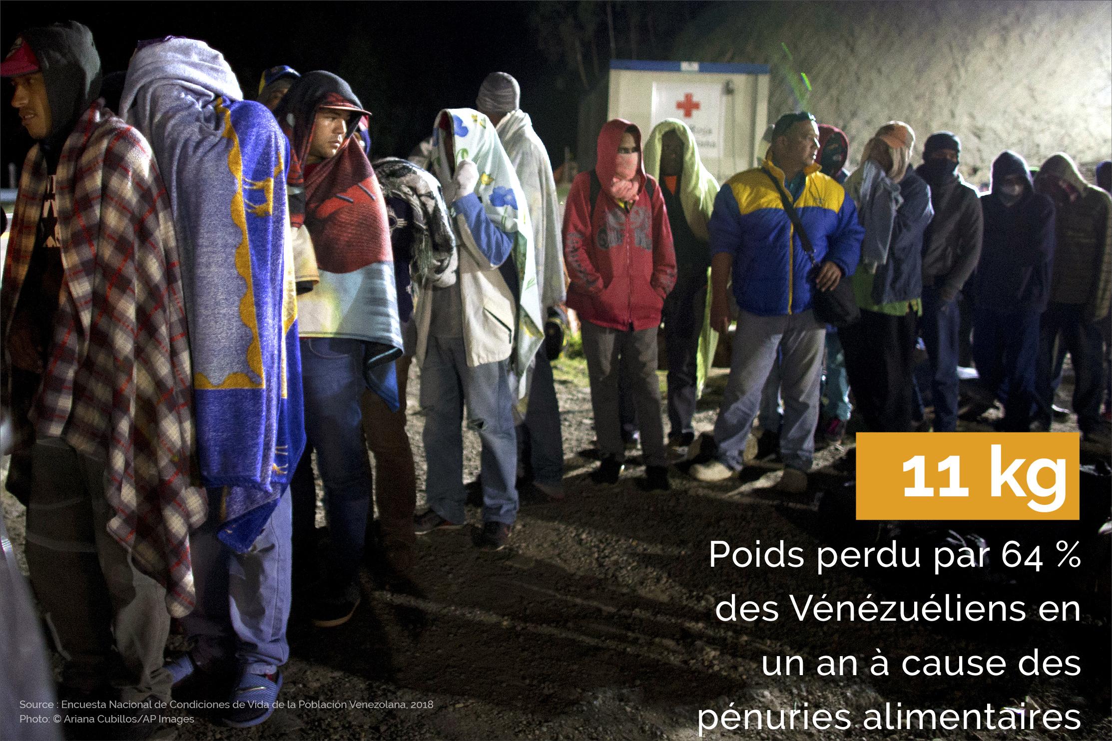 Des gens faisant la queue, avec des données sur le poids perdu en moyenne par les Vénézuéliens en un an (Ariana Cubillos/AP Images)