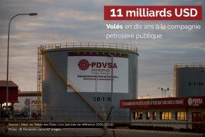 Un reservoir de pétrole, avec un fait sur les sommes dérobées surimposé sur l'image (© Fernando Llano/AP Images)
