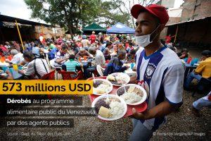Une personne portant un plateau avec des assiettes pleines pour les distribuer à une foule assise, avec un fait sur les sommes dérobées surimposé sur l'image (© Fernando Vergara/AP Images)