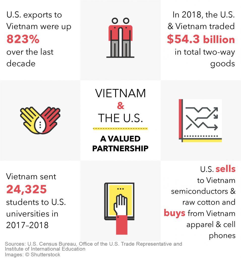 Statistics on U.S.-Vietnam trade and Vietnamese students in U.S. (State Dept./S. Gemeny Wilkinson)