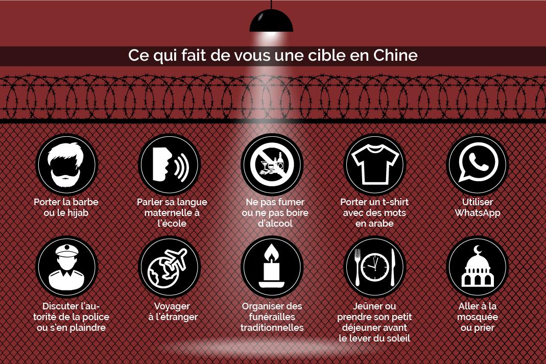 Infographie montrant 10 façons de devenir une cible en Chine (Département d'État/Images © Shutterstock)