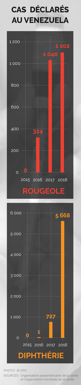 Infographie montrant l'augmentation du nombre des cas de rougeole et de diphtérie au Venezuela entre 2015 et 2018 (Département d'État)