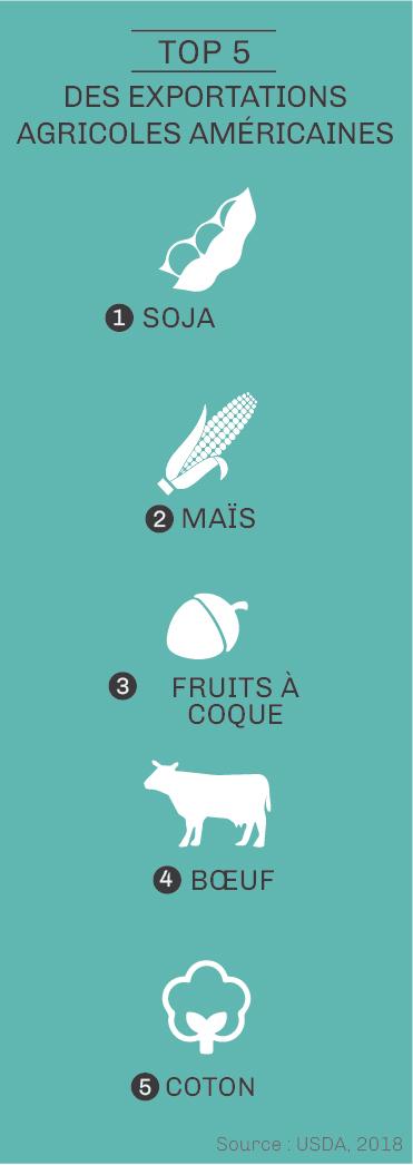 Graphique montrant les cinq produits agricoles principaux des États-Unis (Département d'État/J. Maruszewski)
