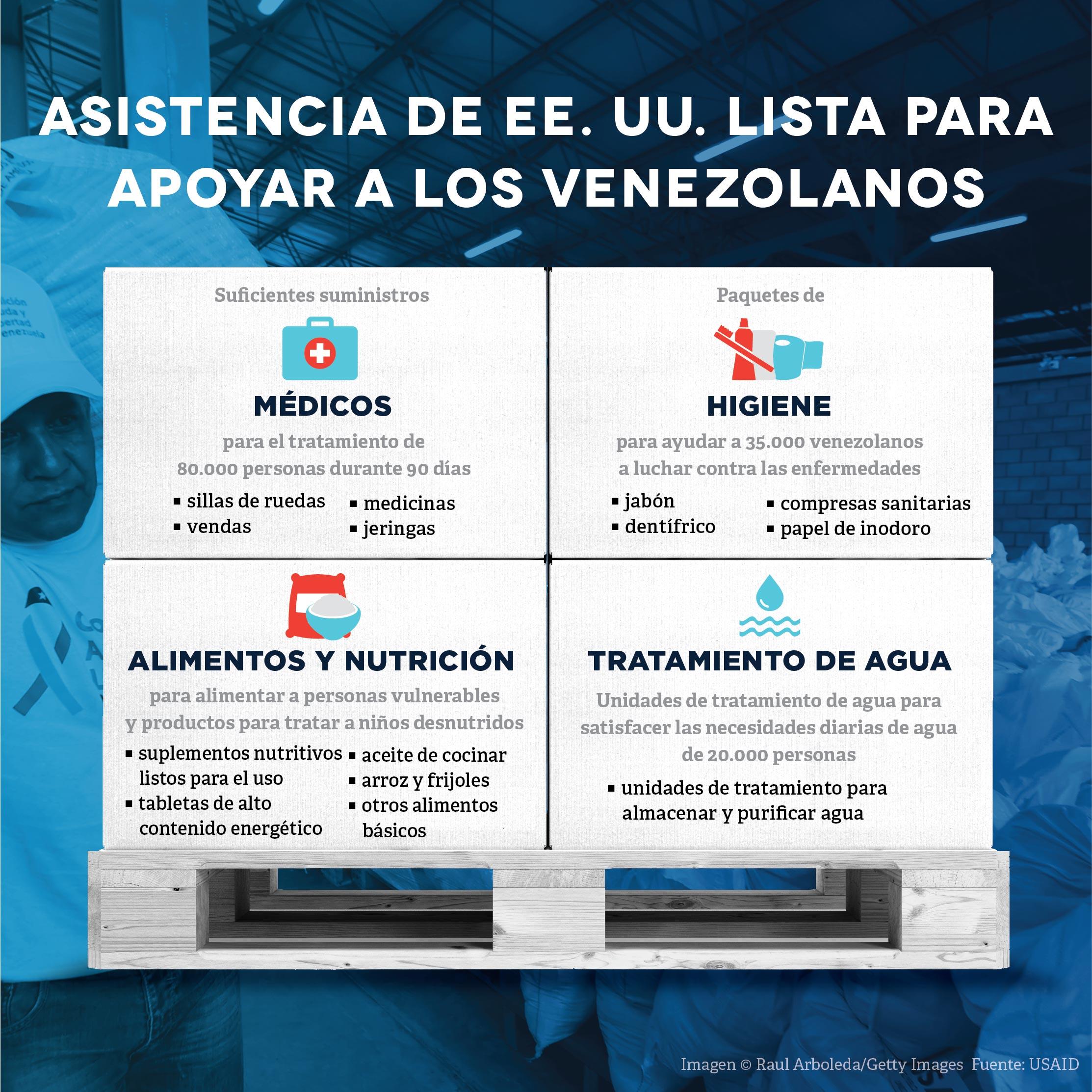 Gráfica muestra asistencia de Estados Unidos a los venezolanos (Depto. de Estado/J. Maruszewski/© Raul Arboleda/Getty Images)