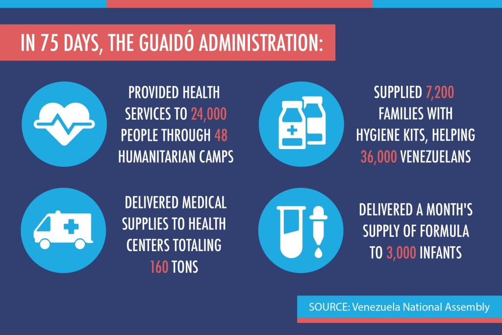 Graphic showing humanitarian assistance provided to Venezuelans by the Guaidó administration (State Dept./L. Rawls)
