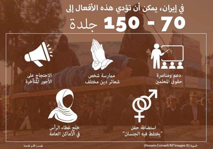 Infographic depicting actions that could be punished by lashing (State Dept.) (Photo © Hossein Esmaeli/AP Images)