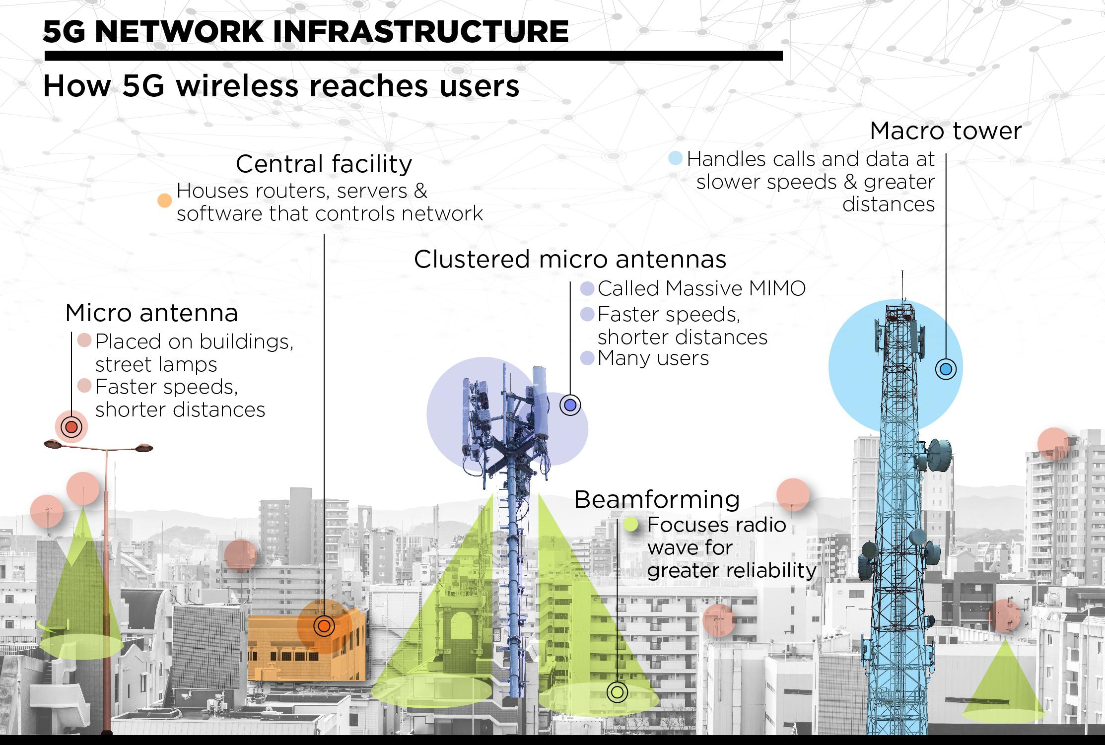 Grafik yang menunjukkan elemen infrastruktur jaringan 5G di atas gambar kota pintar (State Dept./S. Gemeny Wilkinson )