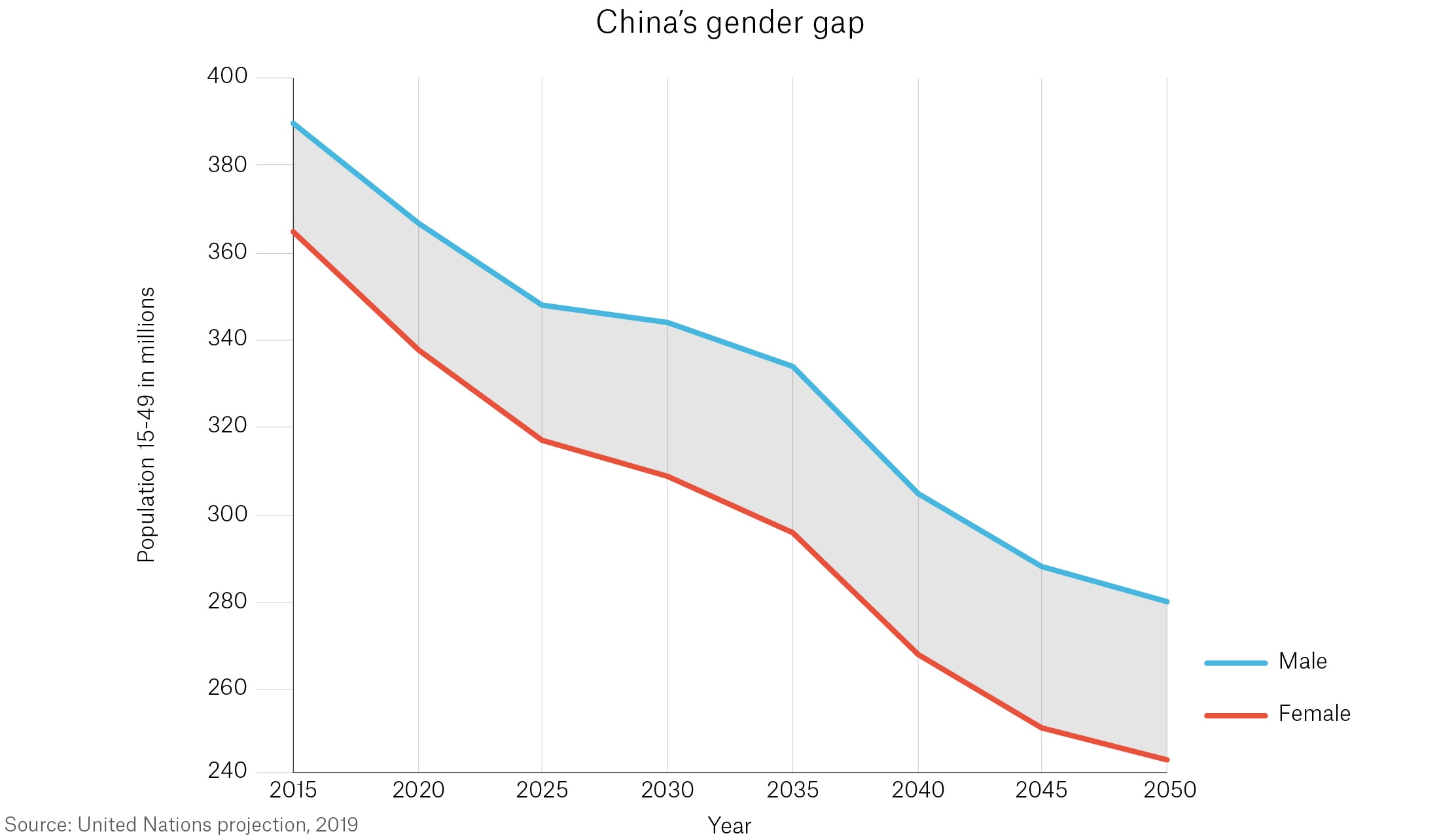 Chart with U.N. data showing China's projected gender gap until 2050 (State Dept.)