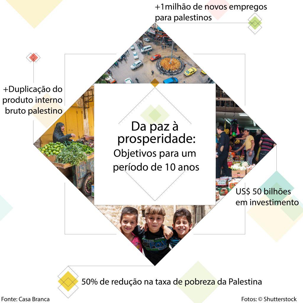 """Infográfico com fotos, ilustrações e texto delineando o plano """"Da paz à prosperidade"""" (Depto. de Estado/Fotos: © Shutterstock)"""