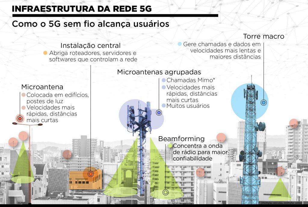 Gráfico mostra elementos de uma infraestrutura de rede 5G sobre imagem de cidade inteligente (Depto. de Estado/S. Gemeny Wilkinson)
