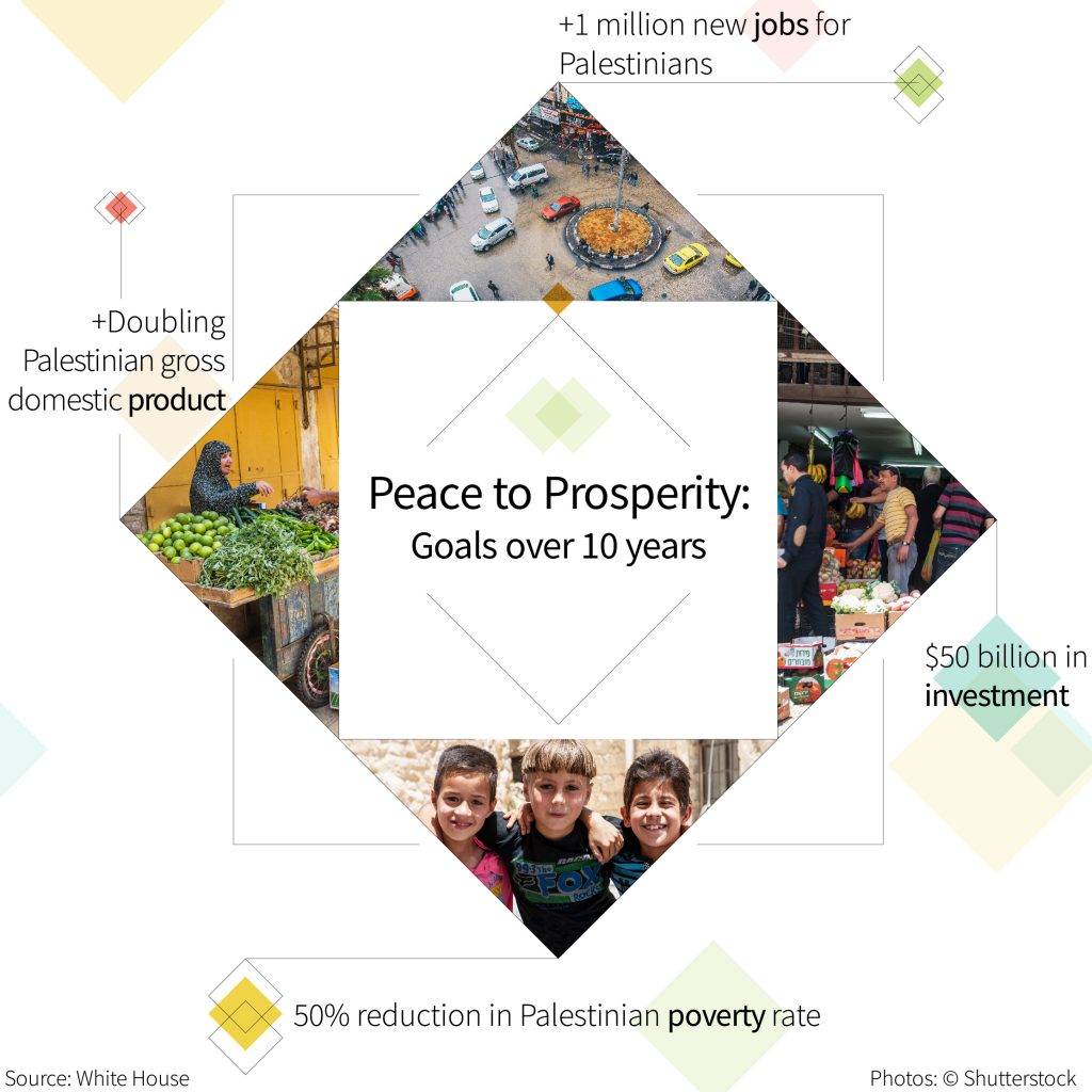 Infographic with photos, illustrations and text outlining the Peace to Prosperity plan (State Dept./Photos © Shutterstock)