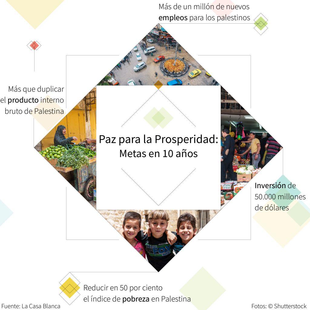 Infografía con fotos, ilustraciones y textos para destacar el Plan Paz para la Prosperidad (Depto. de Estado/Fotos © Shutterstock)