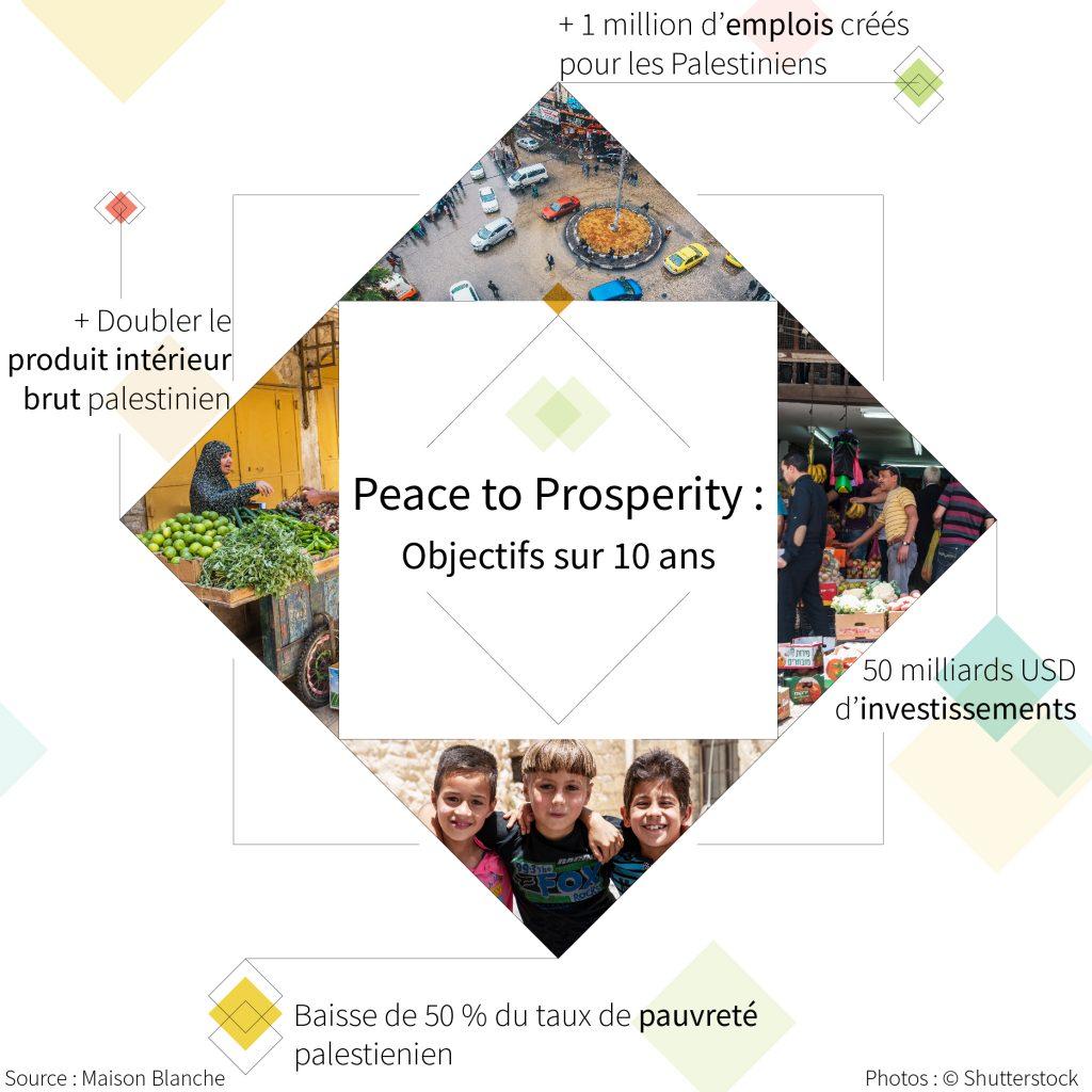 Infographie composée de photos, d'illustrations et de texte brossant les grandes lignes du plan « De la paix à la prospérité » (Département d'État/Photos © Shutterstock)