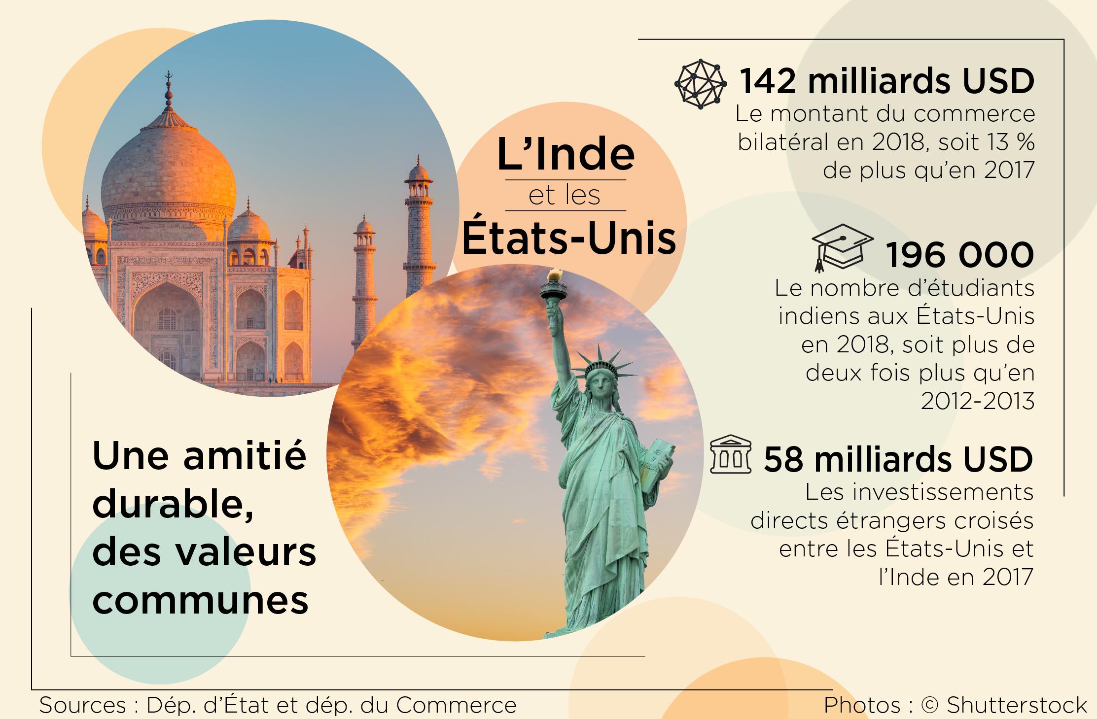 Des statistiques portant sur les liens et les échanges entre les États-Unis et l'Inde (Département d'État/S. Gemeny Wilkinson)