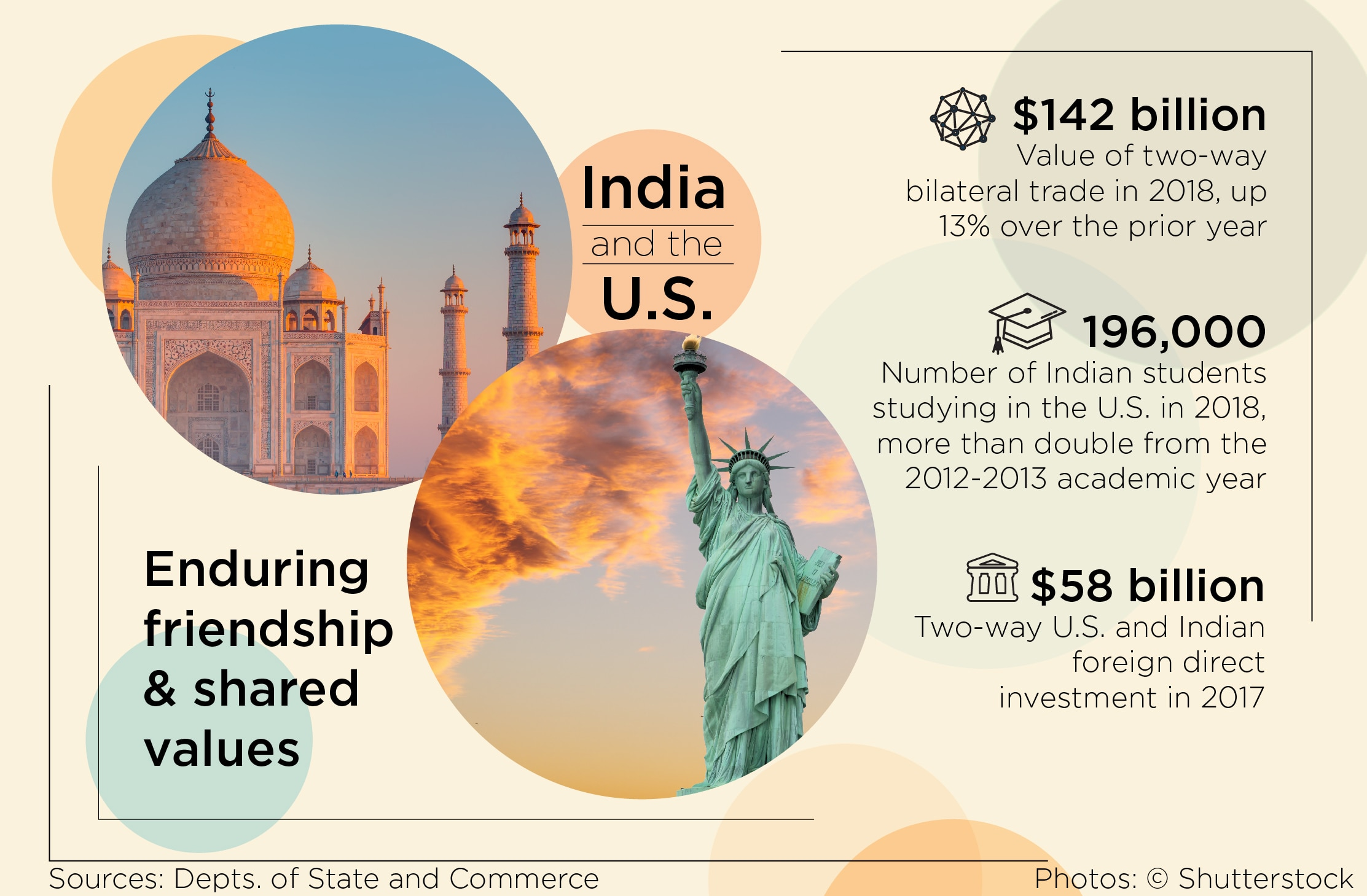 Statistics about U.S.-India ties. Sources: Depts. of State and Commerce (State Dept./S. Gemeny Wilkinson)