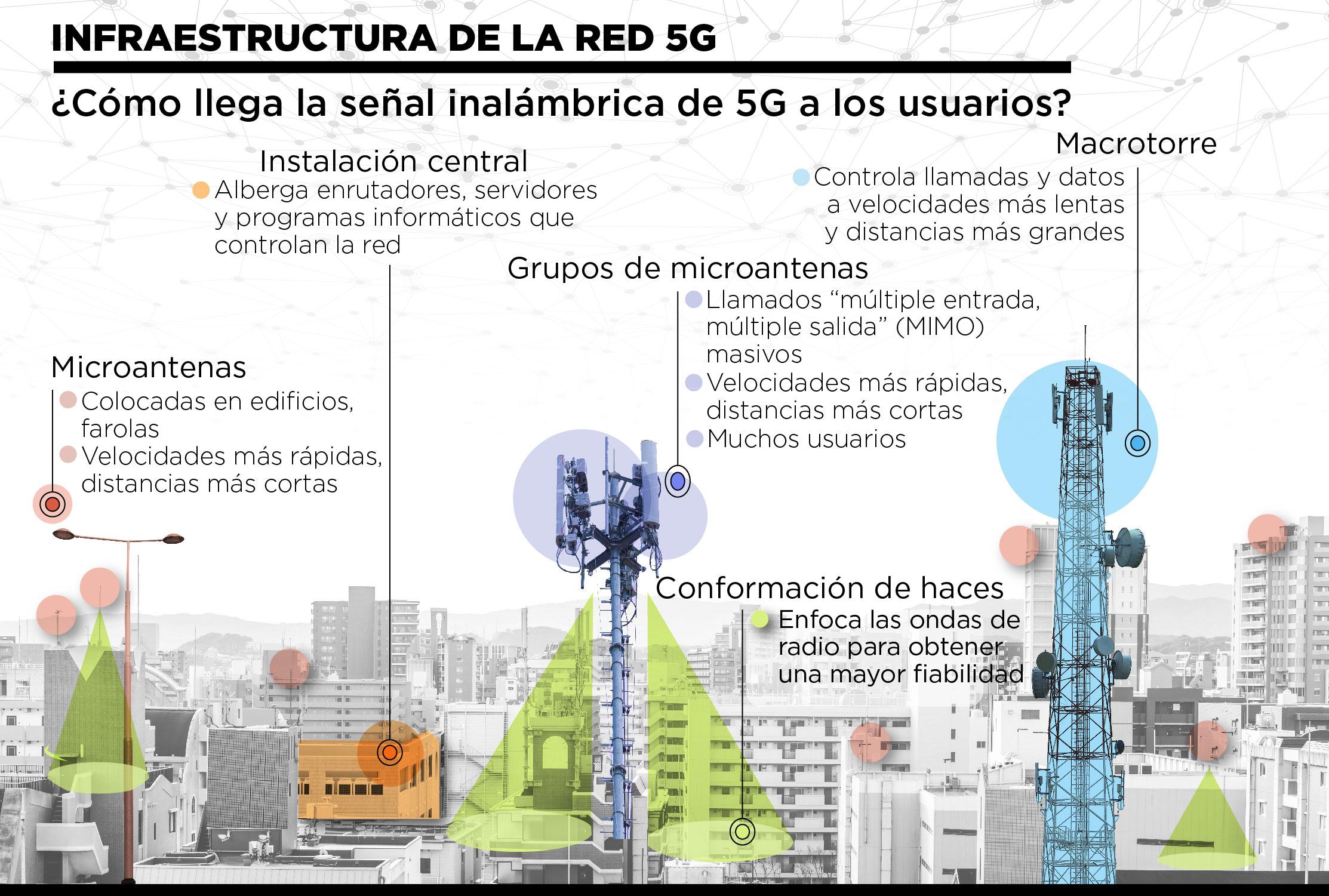 Gráfico que muestra los elementos de una infraestructura de red 5G sobre la imagen de una ciudad inteligente (Depto. de Estado/S. Gemeny Wilkinson)