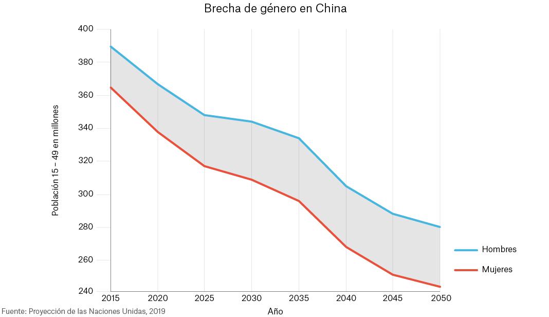 Gráfico de la ONU mostrando proyecciones de la brecha de género en China hasta el año 2050 (Depto. de Estado)