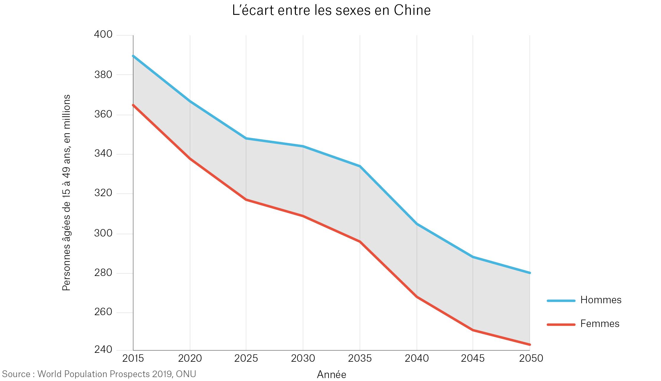 Graphique établi à partir de données de l'ONU montrant une projection de l'écart entre les sexes en Chine jusqu'en 2050 (Département d'État)