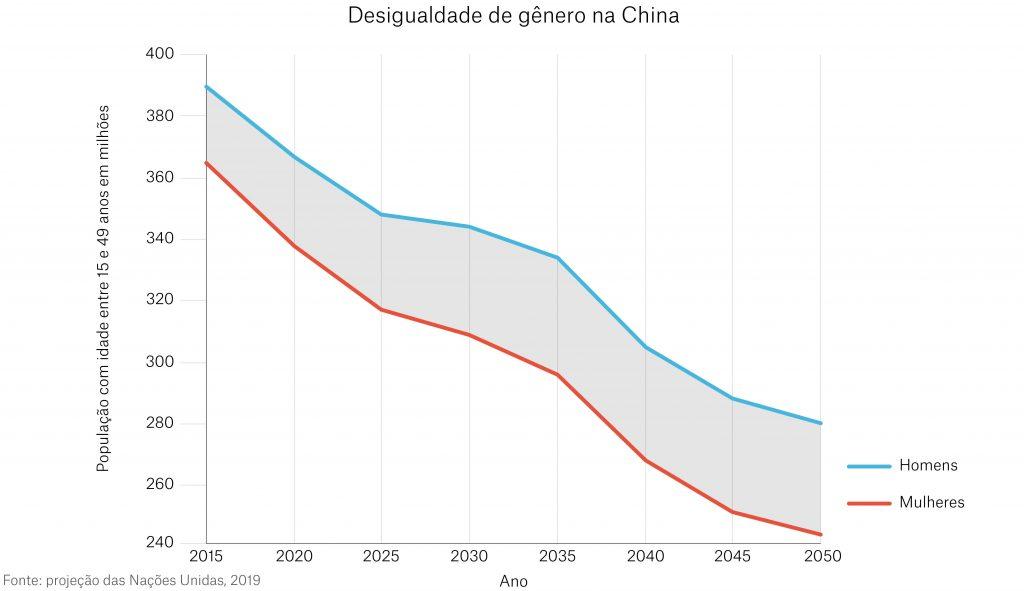 Gráfico com dados da ONU informa a desigualdade de gênero da China prevista até 2050 (Depto. de Estado)