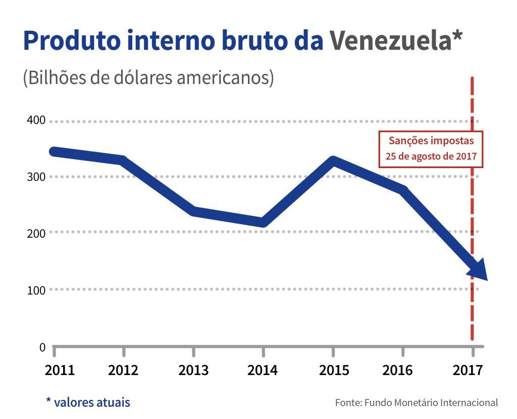Gráfico mostra o PIB da Venezuela de 2011 a 2017 (Fonte: FMI)
